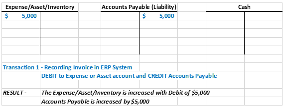 Accounts Payable Basic Accounting